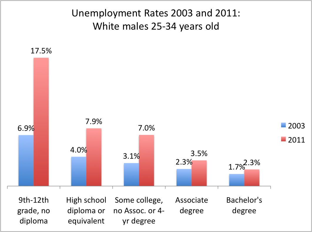the regional economics institute at colorado state although unemployment rates increase at every level of education unemployment decreases in education more importantly the great recession hit the less