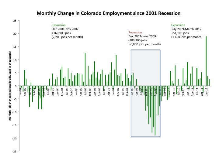job growth | The Regional Economics Institute at Colorado