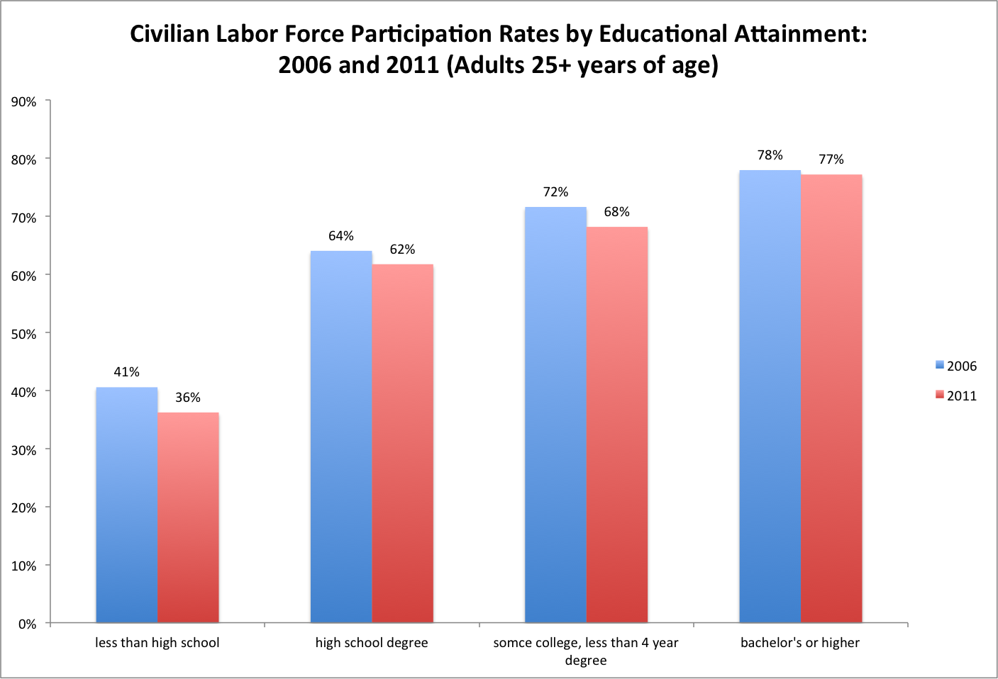 uncategorized the regional economics institute at colorado state participation rates highest for those at least a bachelor s degree this is consistent previous posts of mine showing higher incomes and